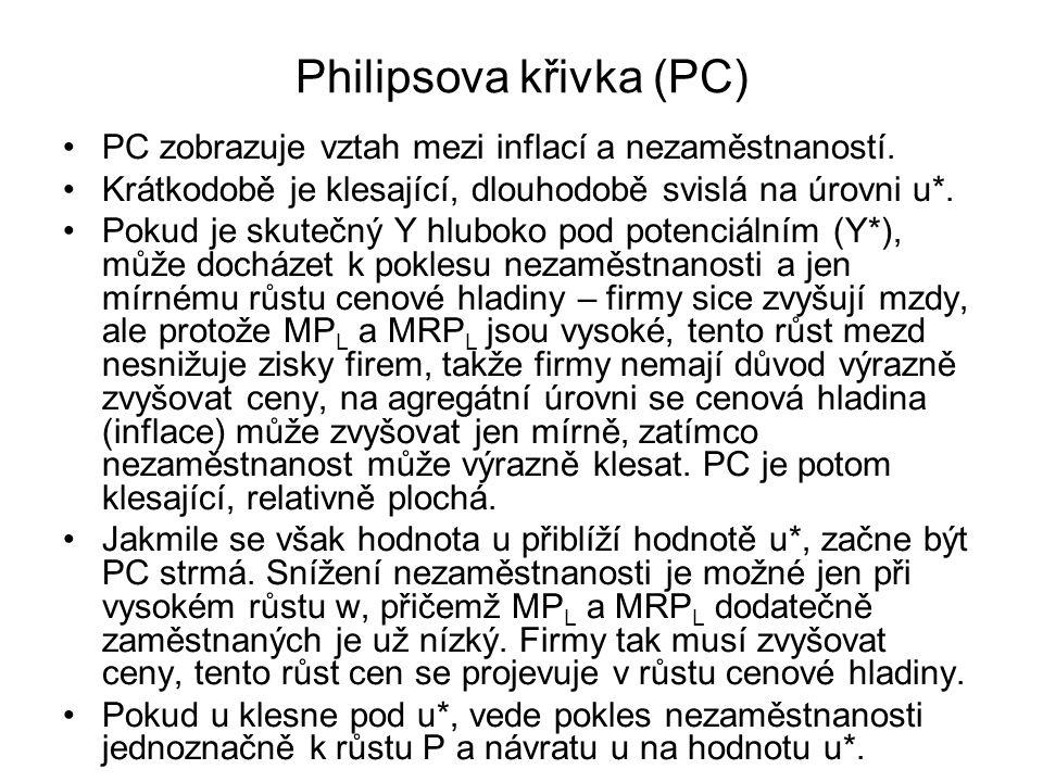 Philipsova křivka (PC) PC zobrazuje vztah mezi inflací a nezaměstnaností. Krátkodobě je klesající, dlouhodobě svislá na úrovni u*. Pokud je skutečný Y