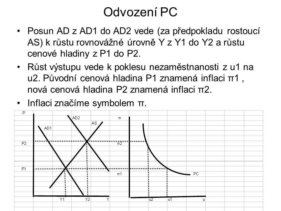 Odvození PC Posun AD z AD1 do AD2 vede (za předpokladu rostoucí AS) k růstu rovnovážné úrovně Y z Y1 do Y2 a růstu cenové hladiny z P1 do P2. Růst výs