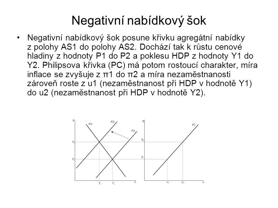Negativní nabídkový šok Negativní nabídkový šok posune křivku agregátní nabídky z polohy AS1 do polohy AS2. Dochází tak k růstu cenové hladiny z hodno