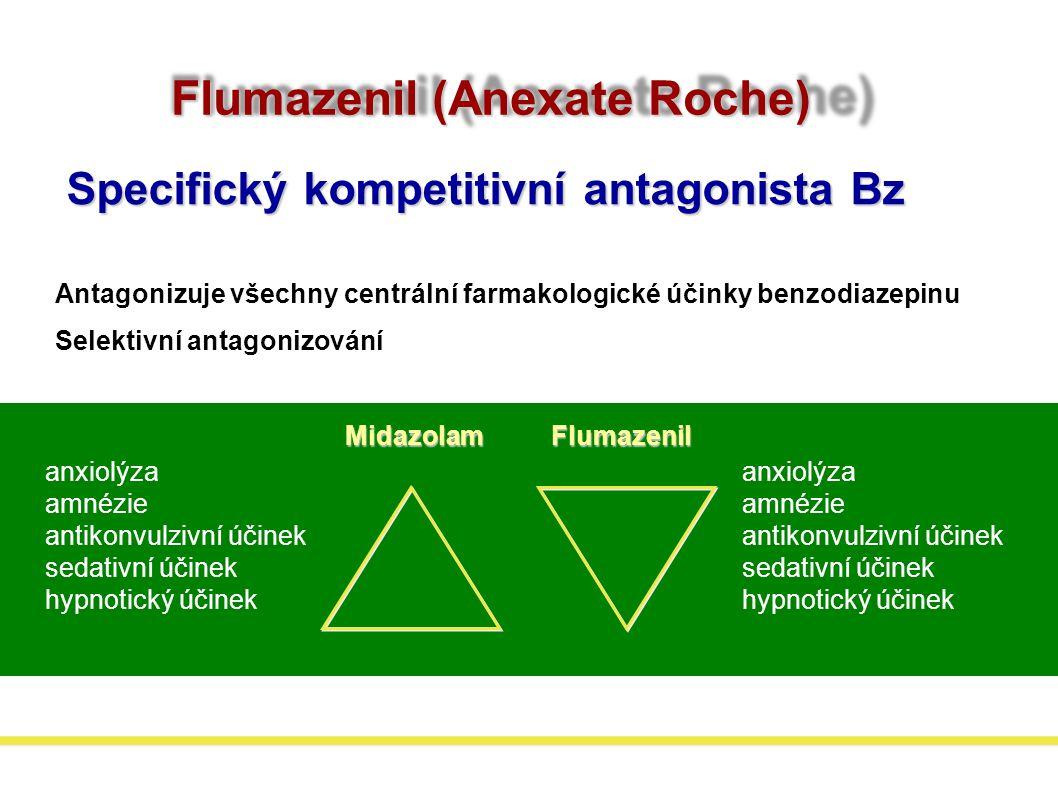 Flumazenil (Anexate Roche) Specifický kompetitivní antagonista Bz Antagonizuje všechny centrální farmakologické účinky benzodiazepinu Selektivní antagonizování MidazolamFlumazenil anxiolýza amnézie antikonvulzivní účinek sedativní účinek hypnotický účinek anxiolýza amnézie antikonvulzivní účinek sedativní účinek hypnotický účinek