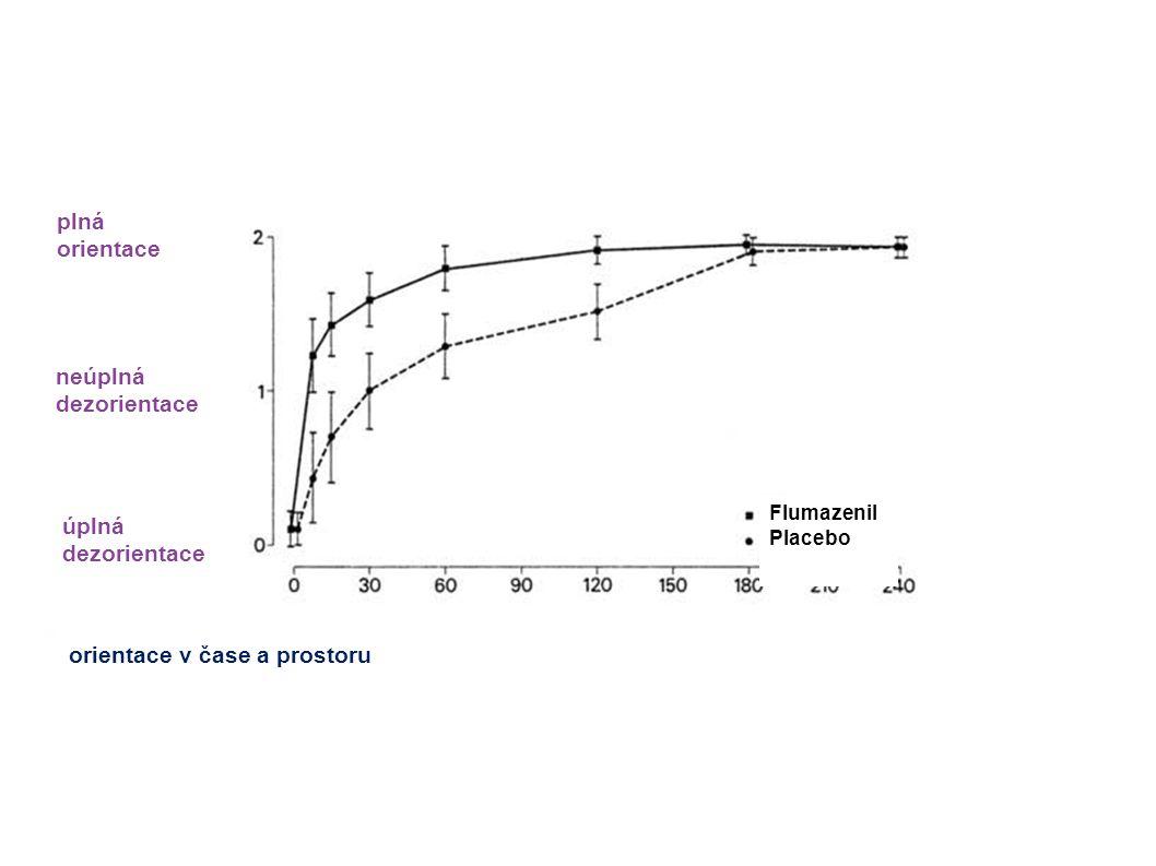 orientace v čase a prostoru úplná dezorientace neúplná dezorientace plná orientace Flumazenil Placebo