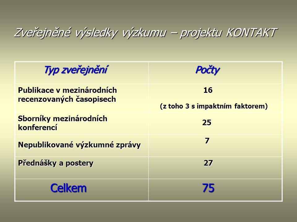 Zveřejněné výsledky výzkumu – projektu KONTAKT Typ zveřejnění Typ zveřejnění Počty Počty Publikace v mezinárodních recenzovaných časopisech 16 16 (z t