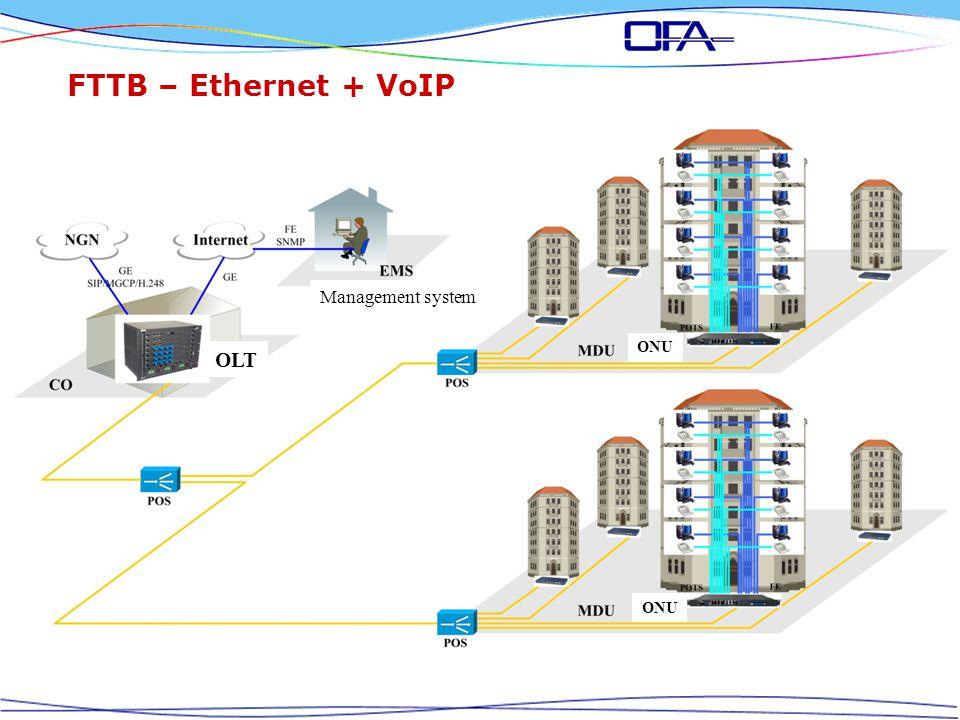 FTTB – Ethernet + VoIP Management system OLT ONU