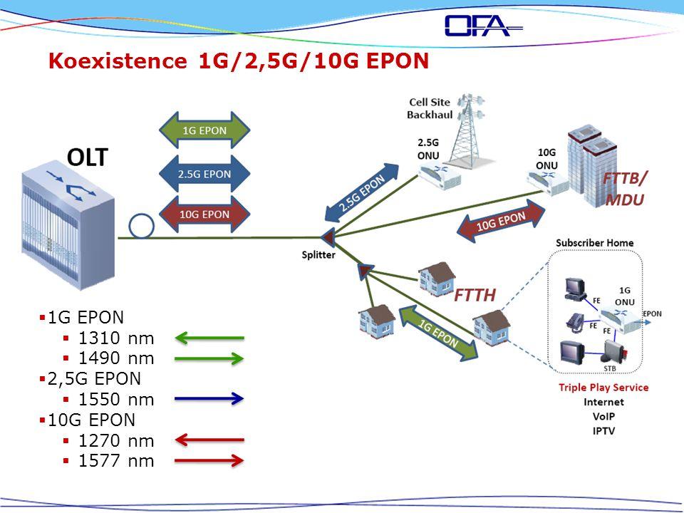 Koexistence 1G/2,5G/10G EPON  1G EPON  1310 nm  1490 nm  2,5G EPON  1550 nm  10G EPON  1270 nm  1577 nm