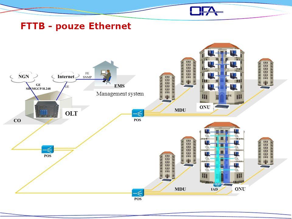 FTTB - pouze Ethernet Management system OLT ONU