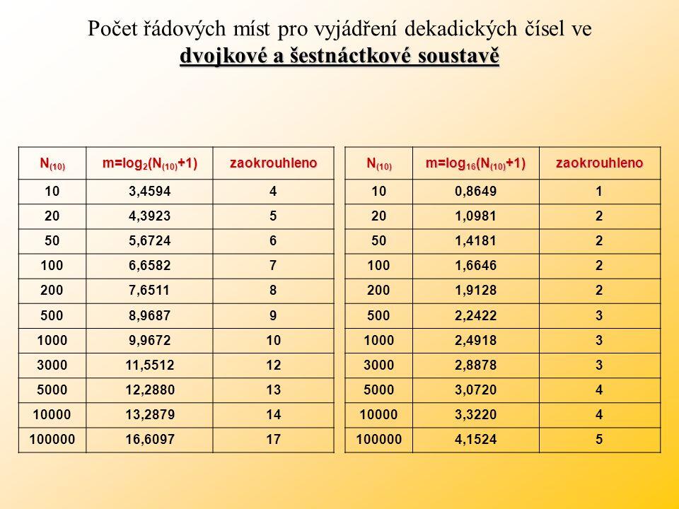 Počet míst v číselných soustavách Počet míst v číselných soustavách N max Z: Z předchozího vzorce zlogaritmováním dostaneme vztah pro počet míst čísla