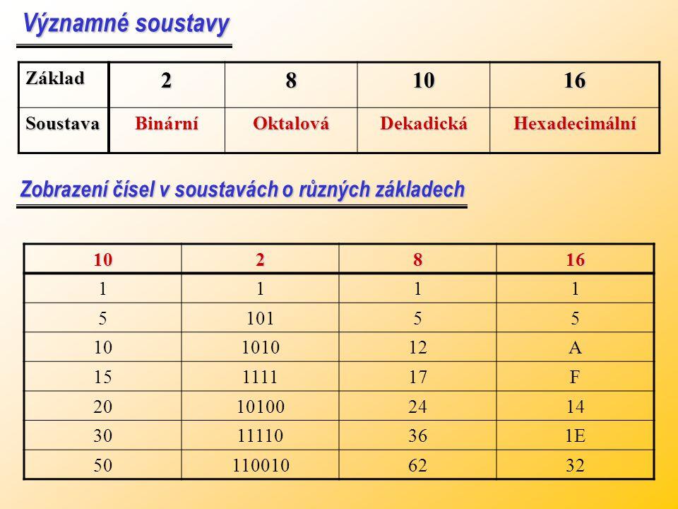 Příklady k procvičení: Vypočtěte v dané soustavě: (4 4) 8 (2 4) 16 (1011,110) 2 (4 4) 8 (2 4) 16 (1011,110) 2 (3 4) 8 (1C) 16 (1010,101) 2 (3 4) 8 (1C) 16 (1010,101) 2 (1 0 0) 8 (4 0) 16 (10110,011) 2 Převeďte desetinné číslo: ( 25.75 ) 10 = ( N ) 2 ( 25.75 ) 10 = ( N ) 8 ( 11001.11 ) 2 ( 31.6 ) 8