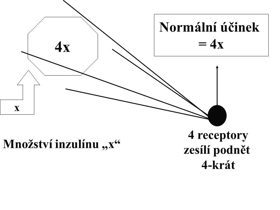 """x Množství inzulínu """"x"""" 4x Normální účinek = 4x 4 receptory zesílí podnět 4-krát"""