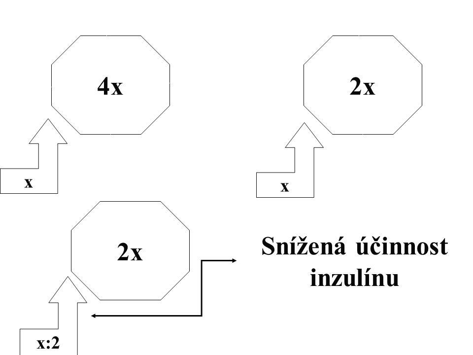 4x x x:2 x 2x Snížená účinnost inzulínu 2x
