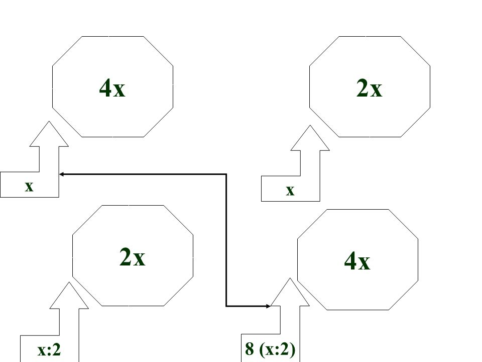 4x x 8 (x:2) x:2 x 2x 4x