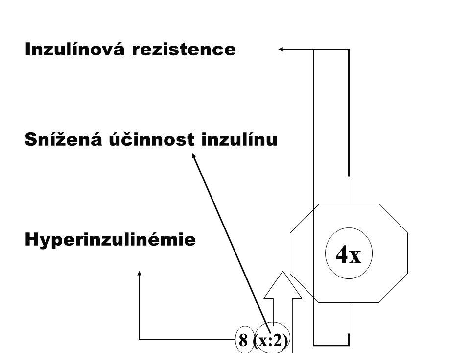 8 (x:2) Inzulínová rezistence Snížená účinnost inzulínu Hyperinzulinémie 4x 8 (x:2)