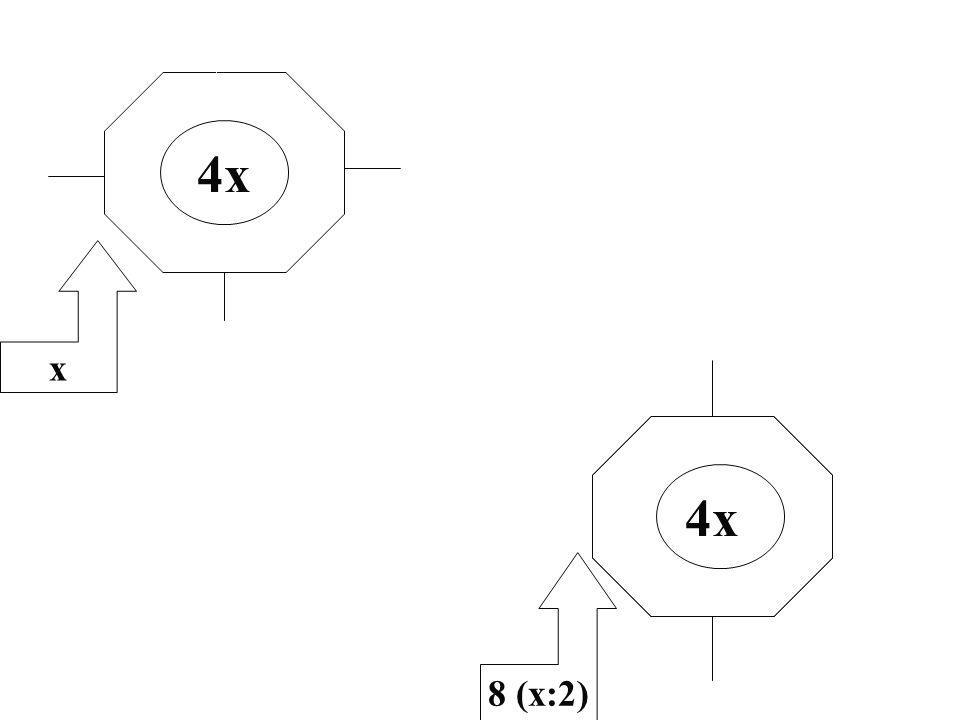4x x 8 (x:2) 4x