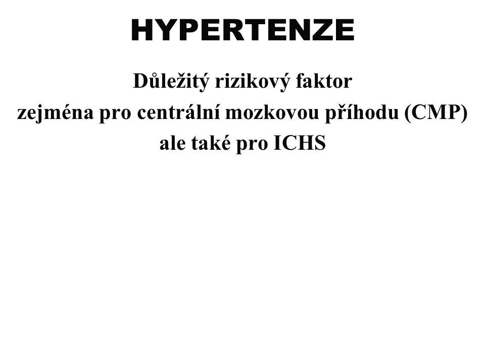 HYPERTENZE Důležitý rizikový faktor zejména pro centrální mozkovou příhodu (CMP) ale také pro ICHS