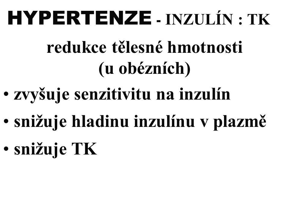 HYPERTENZE - INZULÍN : TK redukce tělesné hmotnosti (u obézních) zvyšuje senzitivitu na inzulín snižuje hladinu inzulínu v plazmě snižuje TK
