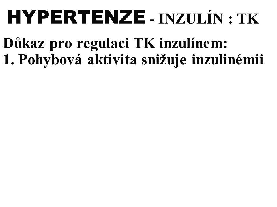 HYPERTENZE - INZULÍN : TK Důkaz pro regulaci TK inzulínem: 1. Pohybová aktivita snižuje inzulinémii