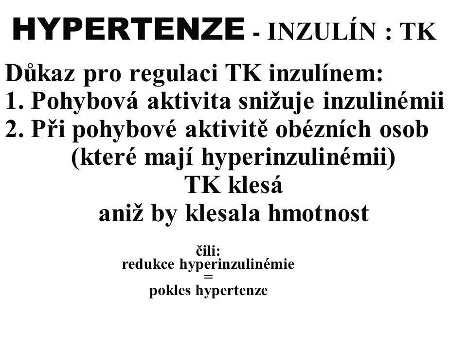 HYPERTENZE - INZULÍN : TK Důkaz pro regulaci TK inzulínem: 1. Pohybová aktivita snižuje inzulinémii 2. Při pohybové aktivitě obézních osob (které mají