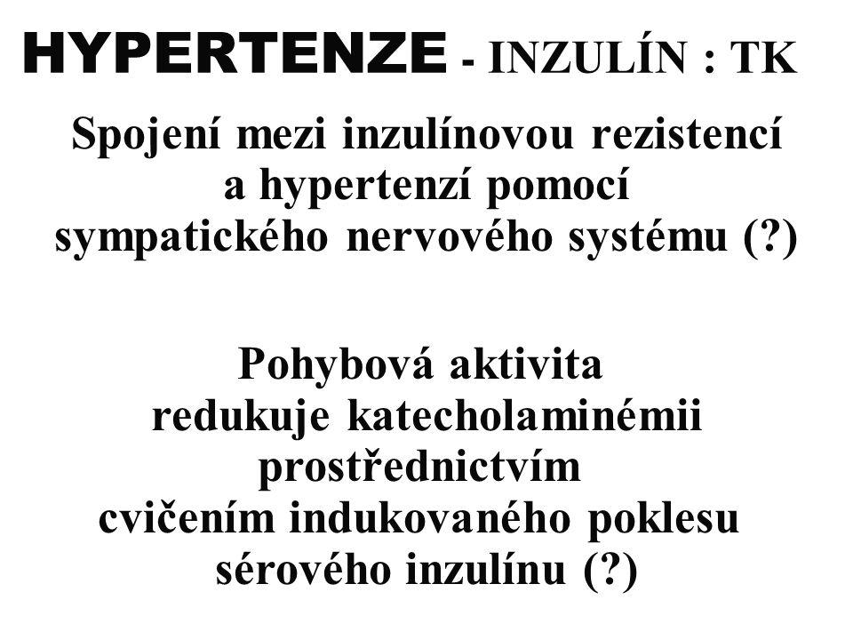 HYPERTENZE - INZULÍN : TK Spojení mezi inzulínovou rezistencí a hypertenzí pomocí sympatického nervového systému (?) Pohybová aktivita redukuje katech