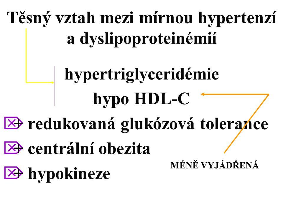Těsný vztah mezi mírnou hypertenzí a dyslipoproteinémií hypertriglyceridémie hypo HDL-C  + redukovaná glukózová tolerance  + centrální obezita  + h