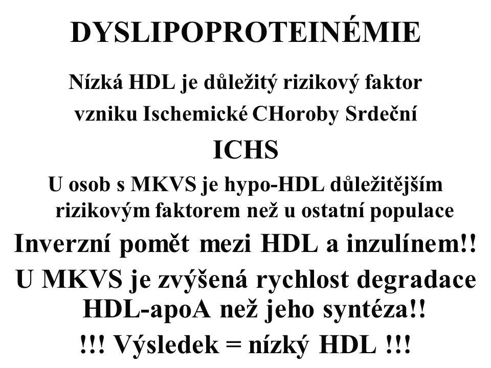 DYSLIPOPROTEINÉMIE Nízká HDL je důležitý rizikový faktor vzniku Ischemické CHoroby Srdeční ICHS U osob s MKVS je hypo-HDL důležitějším rizikovým fakto