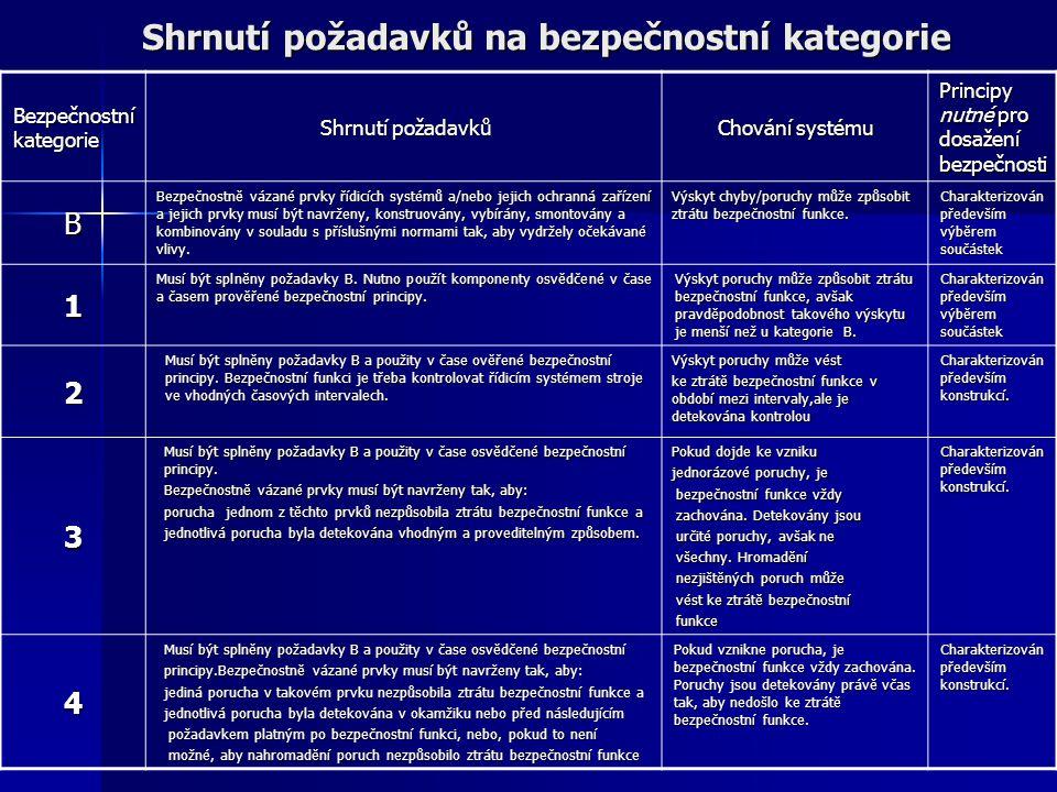 Shrnutí požadavků na bezpečnostní kategorie Bezpečnostní kategorie Shrnutí požadavků Chování systému Principy nutné pro dosažení bezpečnosti B Bezpečn