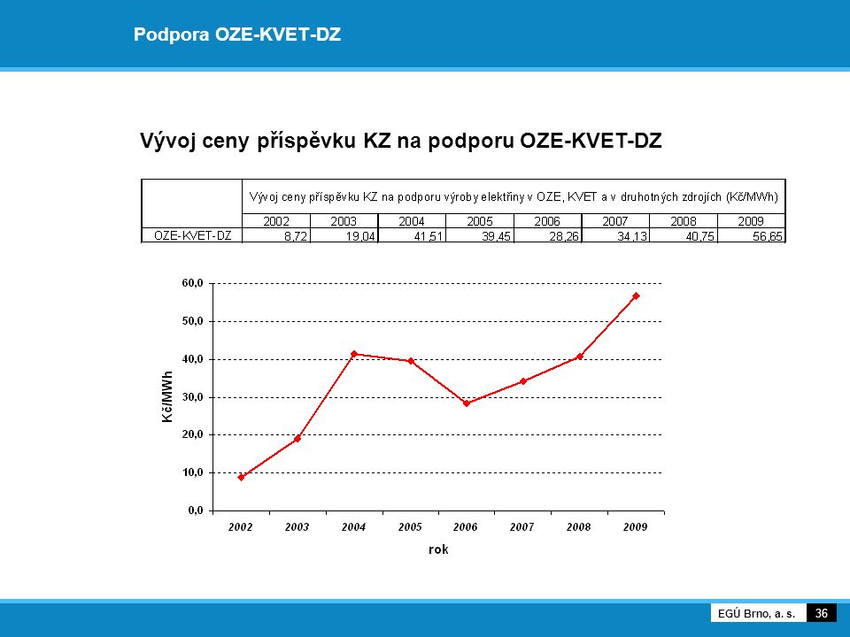Podpora OZE-KVET-DZ 36 EGÚ Brno, a. s. Vývoj ceny příspěvku KZ na podporu OZE-KVET-DZ