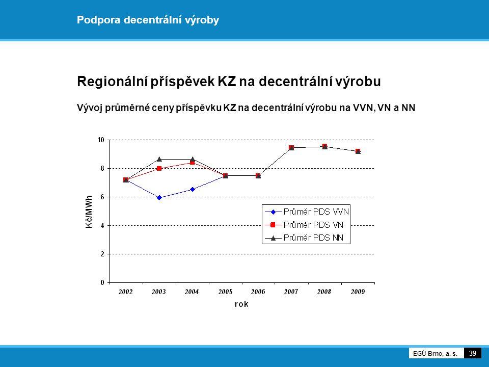Podpora decentrální výroby Regionální příspěvek KZ na decentrální výrobu Vývoj průměrné ceny příspěvku KZ na decentrální výrobu na VVN, VN a NN 39 EGÚ Brno, a.