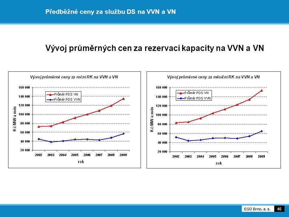 Předběžné ceny za službu DS na VVN a VN Vývoj průměrných cen za rezervaci kapacity na VVN a VN 46 EGÚ Brno, a.