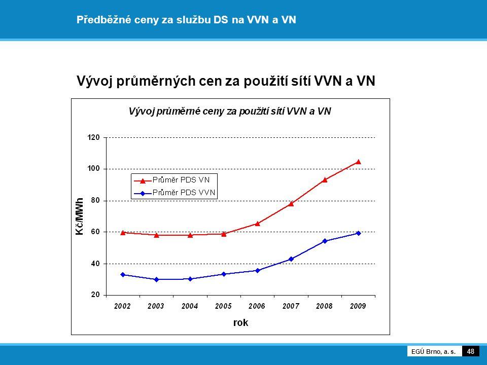 Předběžné ceny za službu DS na VVN a VN Vývoj průměrných cen za použití sítí VVN a VN 48 EGÚ Brno, a.