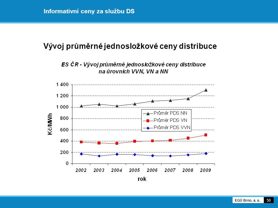 Informativní ceny za službu DS Vývoj průměrné jednosložkové ceny distribuce 50 EGÚ Brno, a. s.