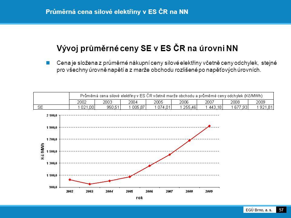 Průměrná cena silové elektřiny v ES ČR na NN Vývoj průměrné ceny SE v ES ČR na úrovni NN Cena je složena z průměrné nákupní ceny silové elektřiny včet