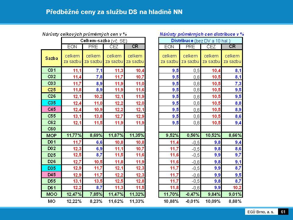Předběžné ceny za službu DS na hladině NN 61 EGÚ Brno, a. s.