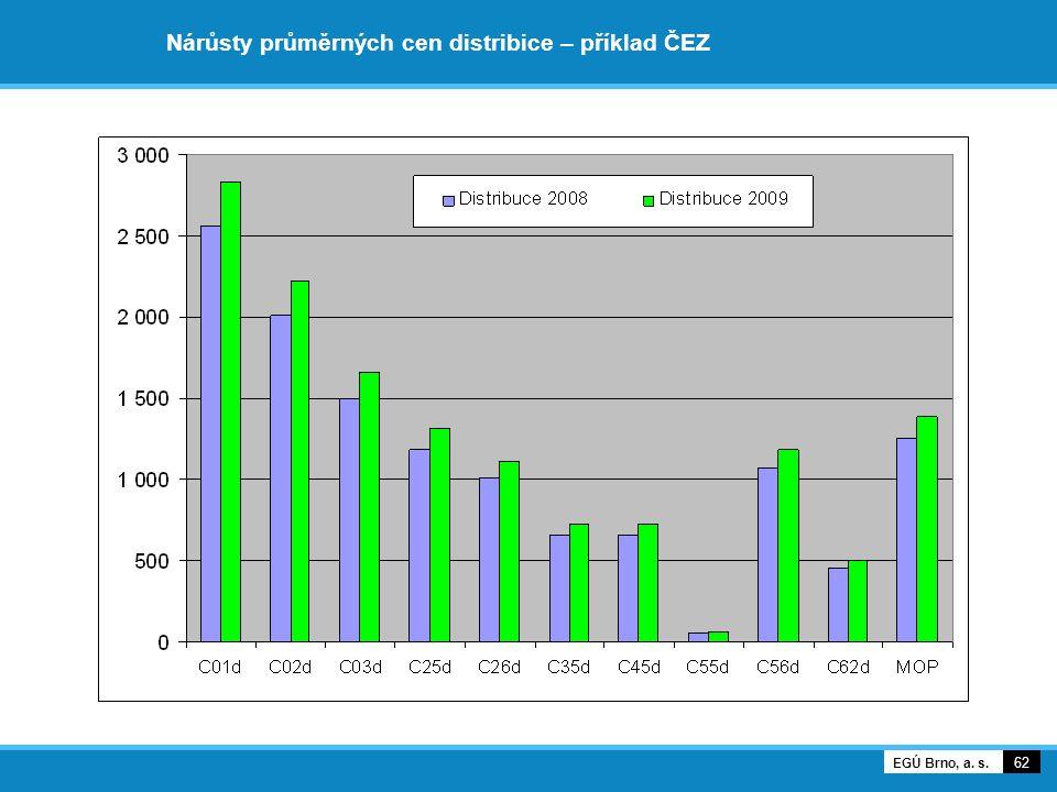 Nárůsty průměrných cen distribice – příklad ČEZ 62 EGÚ Brno, a. s.