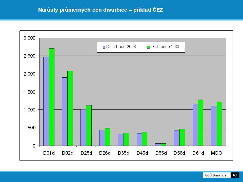 Nárůsty průměrných cen distribice – příklad ČEZ 63 EGÚ Brno, a. s.