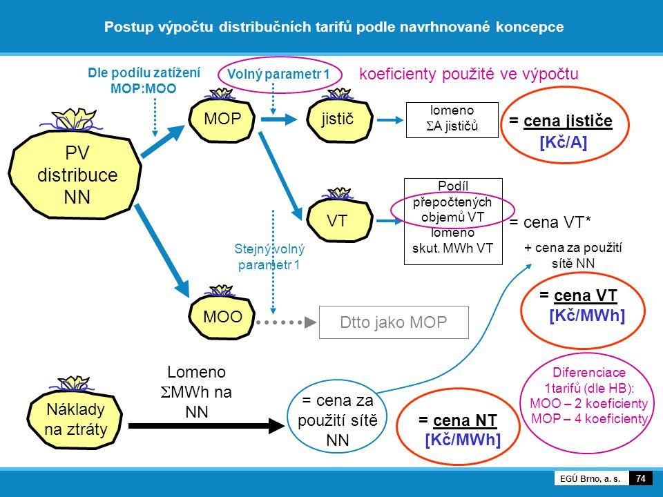 Postup výpočtu distribučních tarifů podle navrhnované koncepce 74 EGÚ Brno, a. s. PV distribuce NN Náklady na ztráty MOP MOO jistič VT Lomeno  MWh na