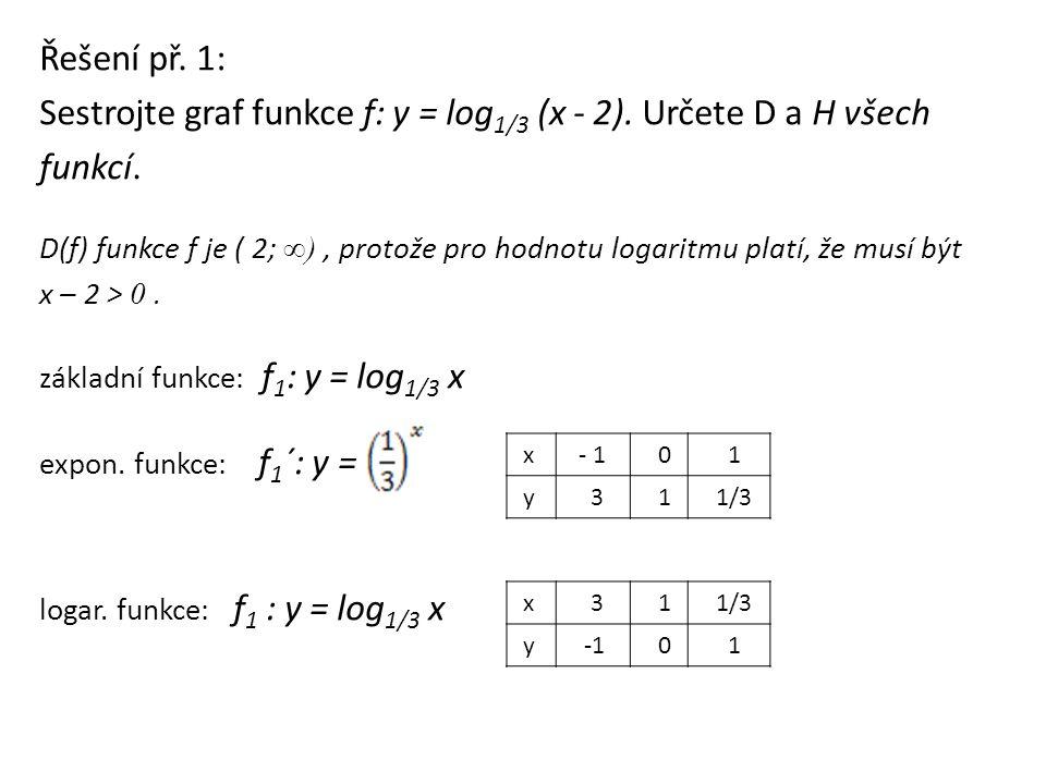 Řešení př. 1: Sestrojte graf funkce f: y = log 1/3 (x - 2). Určete D a H všech funkcí. D(f) funkce f je ( 2; ∞), protože pro hodnotu logaritmu platí,