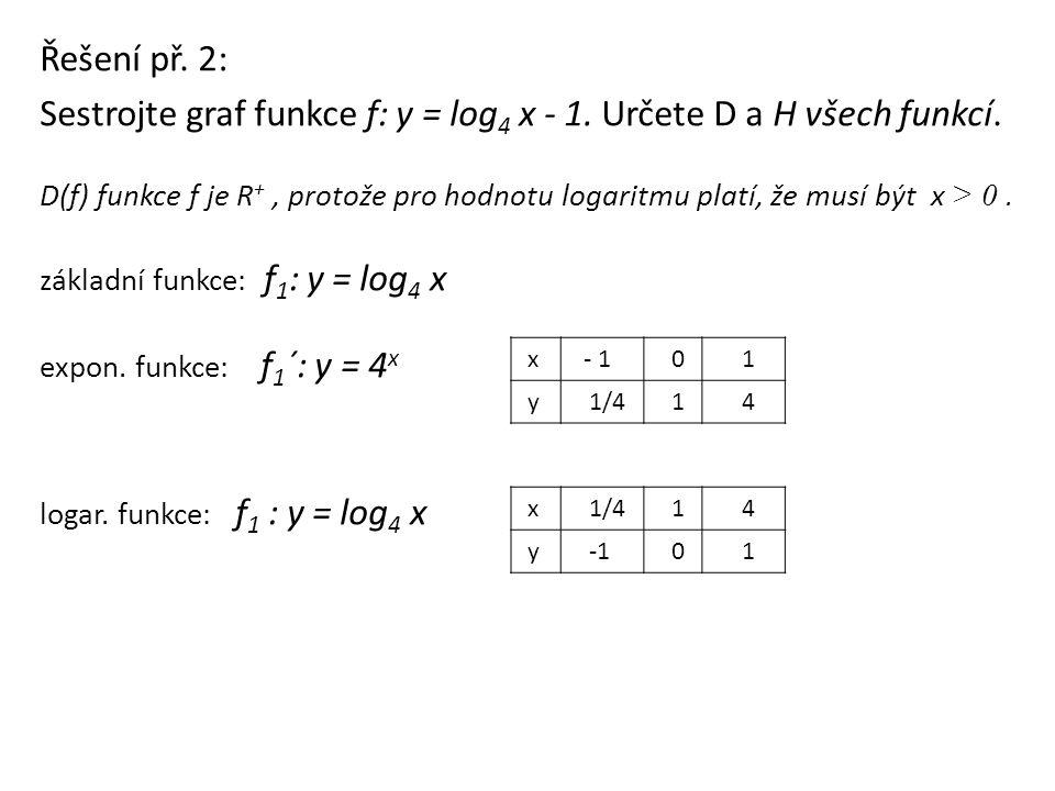 Řešení př. 2: Sestrojte graf funkce f: y = log 4 x - 1. Určete D a H všech funkcí. D(f) funkce f je R +, protože pro hodnotu logaritmu platí, že musí