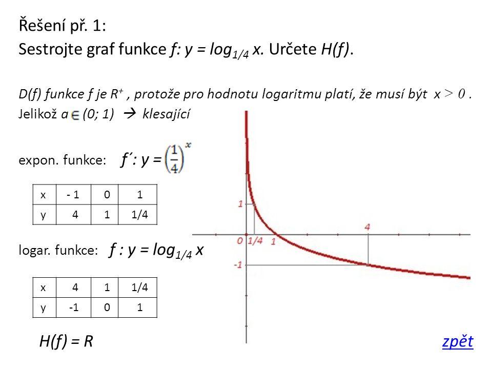 Řešení př. 1: Sestrojte graf funkce f: y = log 1/4 x. Určete H(f). D(f) funkce f je R +, protože pro hodnotu logaritmu platí, že musí být x > 0. Jelik
