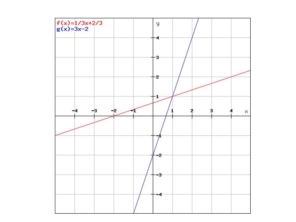 Příklad 1 Podle čeho jsou souměrné grafy těchto funkcí.
