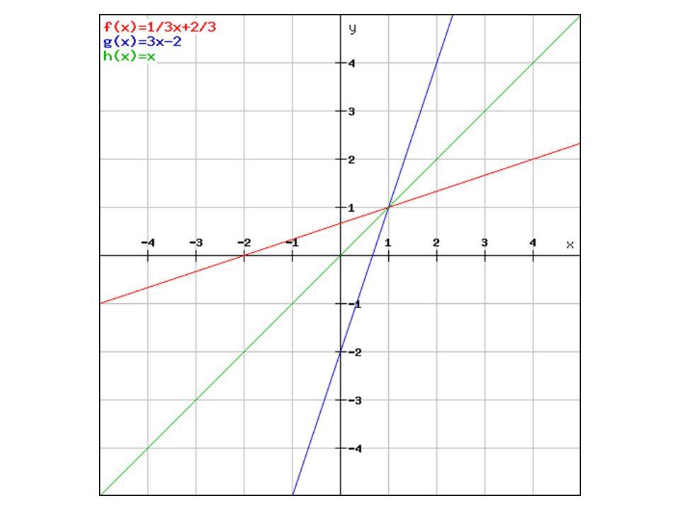 Graf inverzní funkce Graf funkce a k ní inverzní je souměrně sdružené podle osy I.