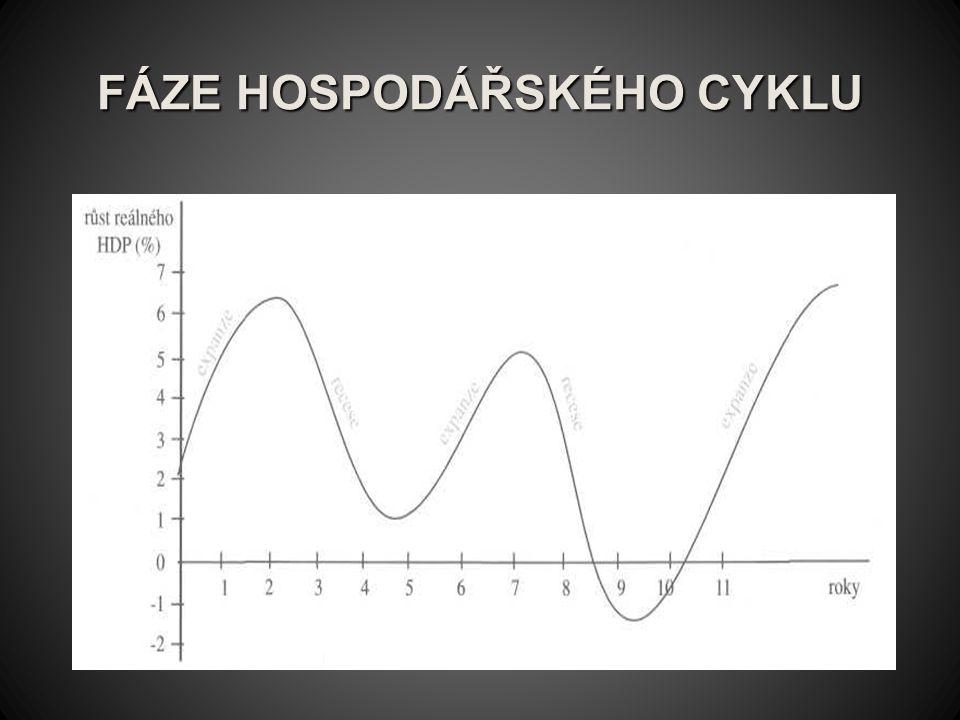 FÁZE HOSPODÁŘSKÉHO CYKLU