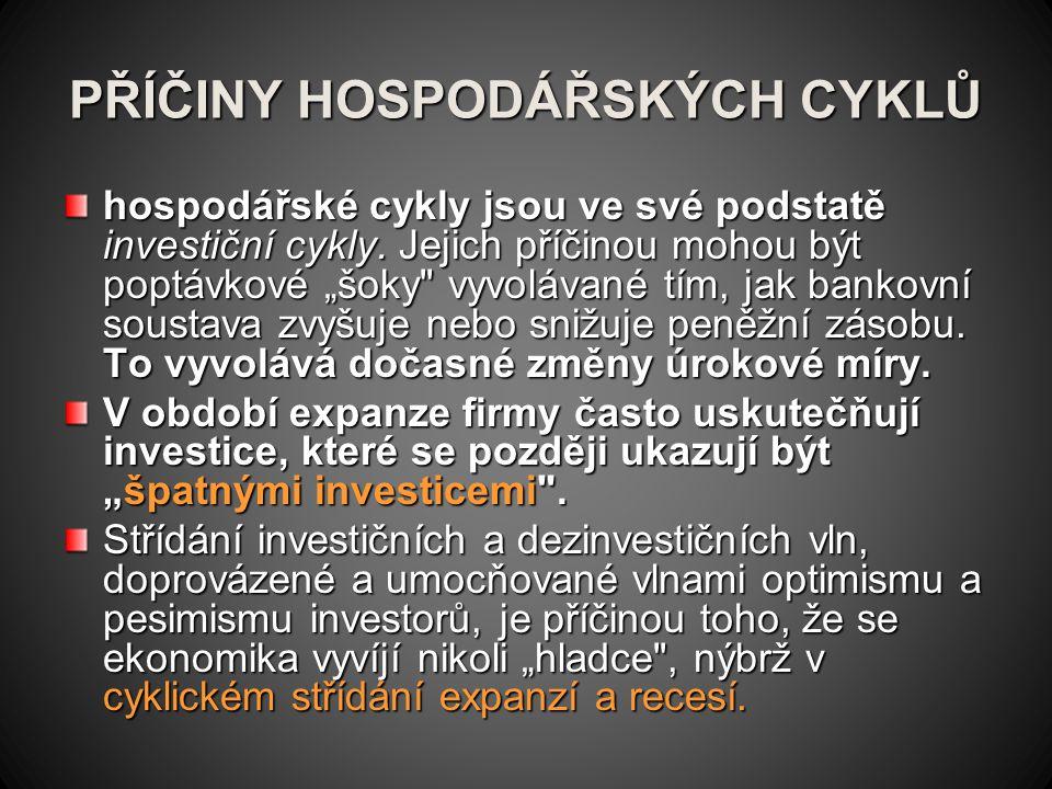 Investiční cyklus Investiční cykly bývají umocněny chováním lidí (včetně spekulantů) na trzích aktiv.