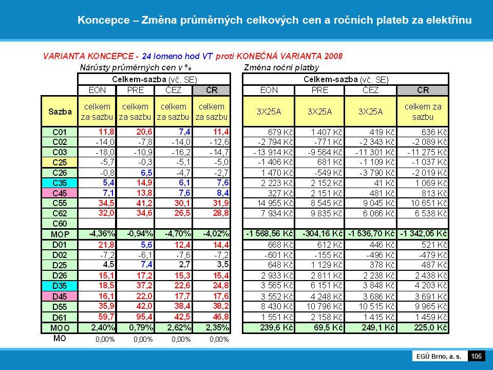 Koncepce – Změna průměrných celkových cen a ročních plateb za elektřinu 106 EGÚ Brno, a. s.