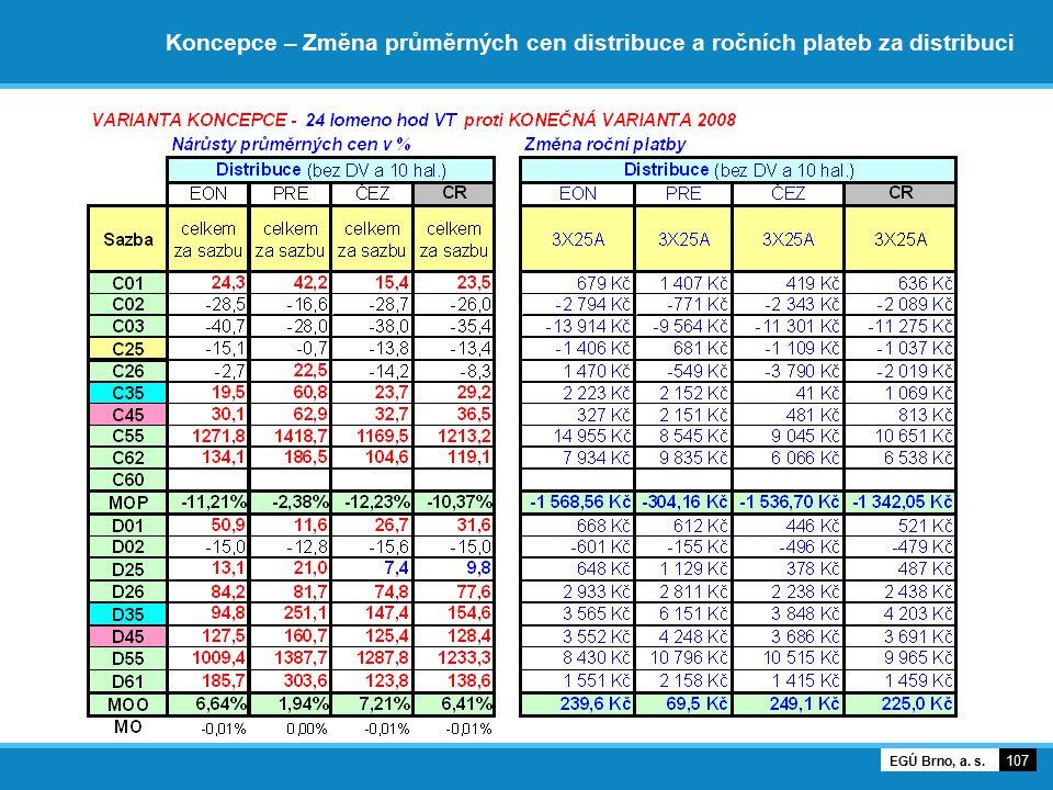 Koncepce – Změna průměrných cen distribuce a ročních plateb za distribuci 107 EGÚ Brno, a. s.