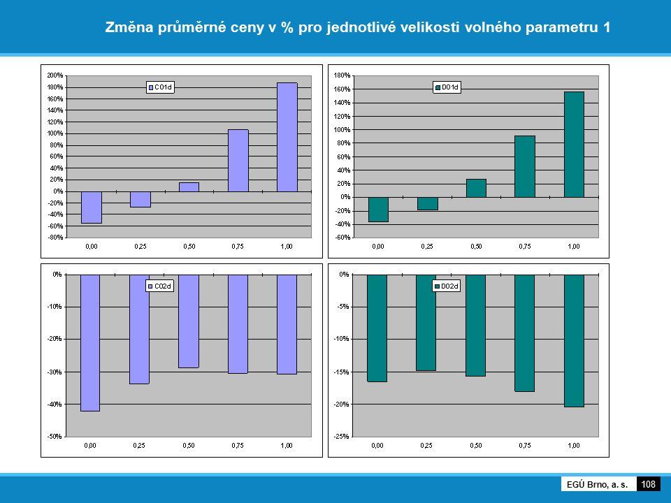 Změna průměrné ceny v % pro jednotlivé velikosti volného parametru 1 108 EGÚ Brno, a. s.