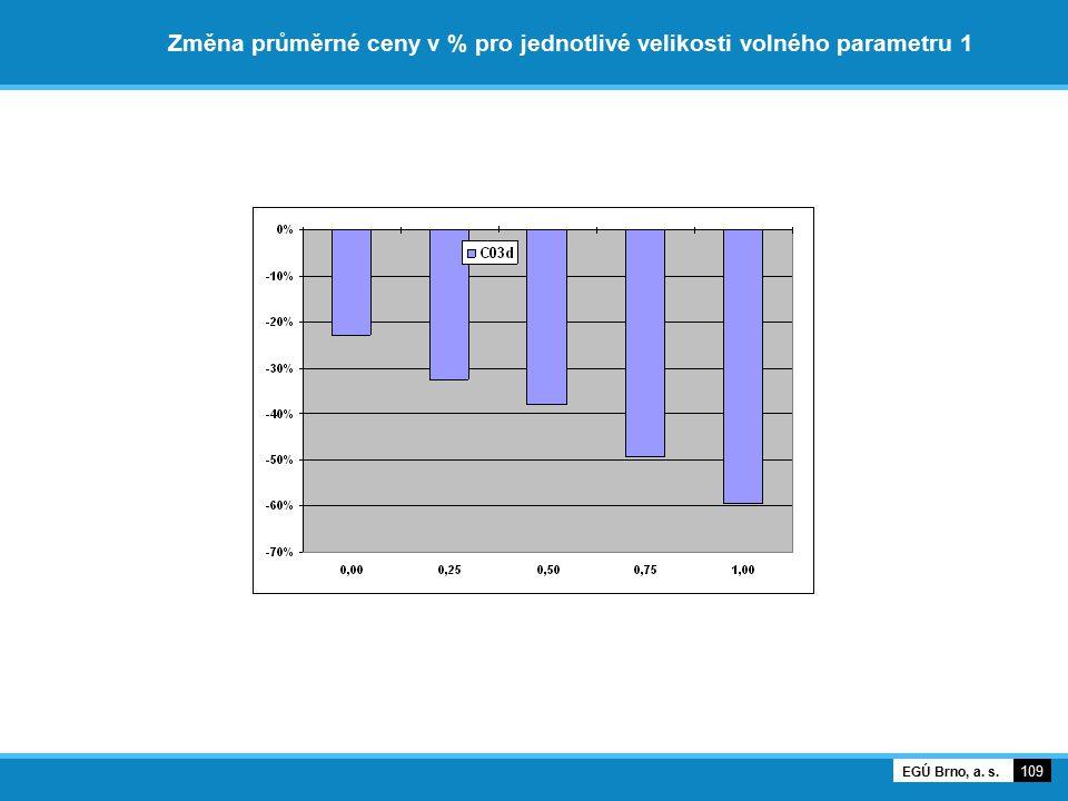Změna průměrné ceny v % pro jednotlivé velikosti volného parametru 1 109 EGÚ Brno, a. s.