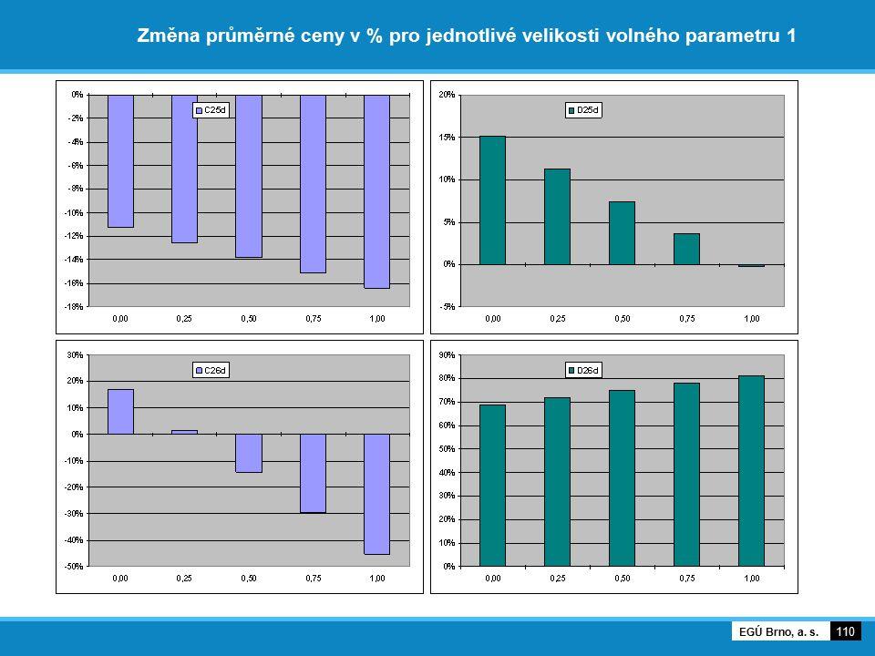 Změna průměrné ceny v % pro jednotlivé velikosti volného parametru 1 110 EGÚ Brno, a. s.