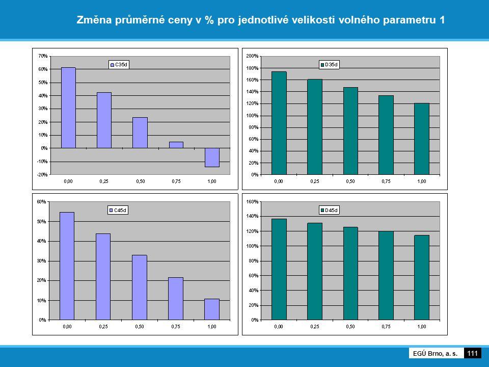 Změna průměrné ceny v % pro jednotlivé velikosti volného parametru 1 111 EGÚ Brno, a. s.