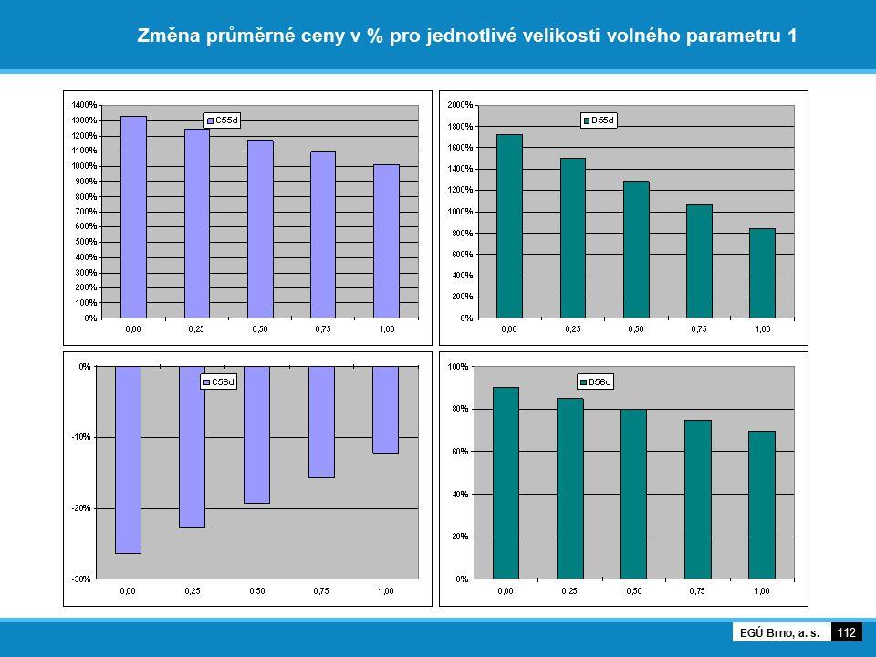 Změna průměrné ceny v % pro jednotlivé velikosti volného parametru 1 112 EGÚ Brno, a. s.