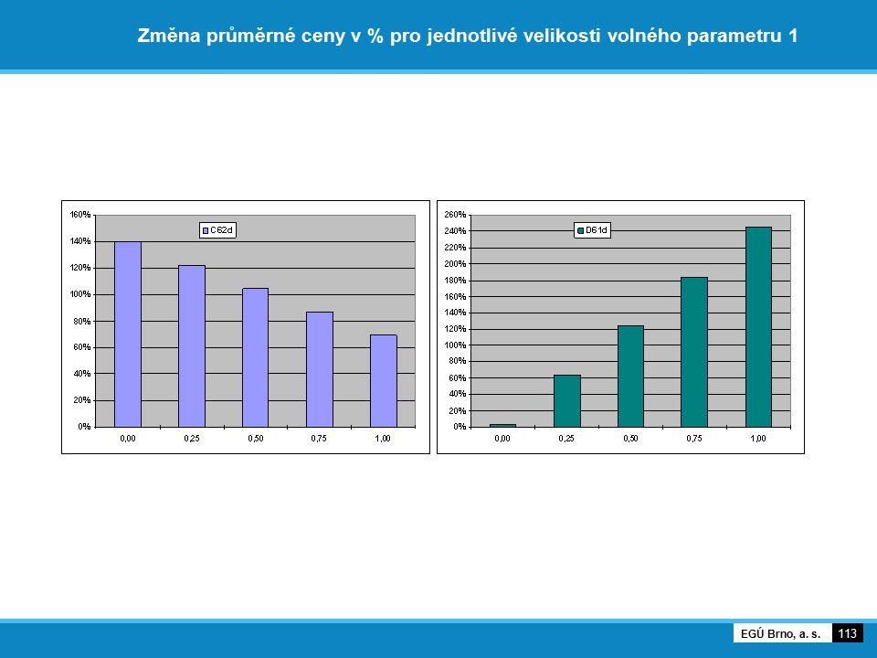 Změna průměrné ceny v % pro jednotlivé velikosti volného parametru 1 113 EGÚ Brno, a. s.