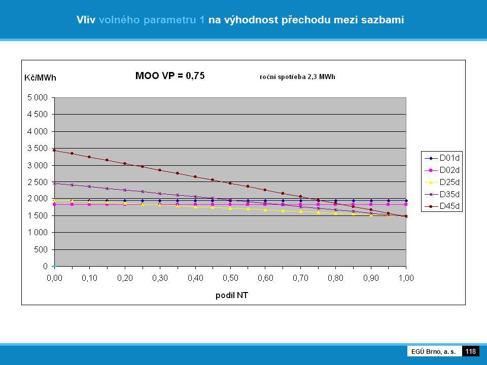 Vliv volného parametru 1 na výhodnost přechodu mezi sazbami 118 EGÚ Brno, a. s.